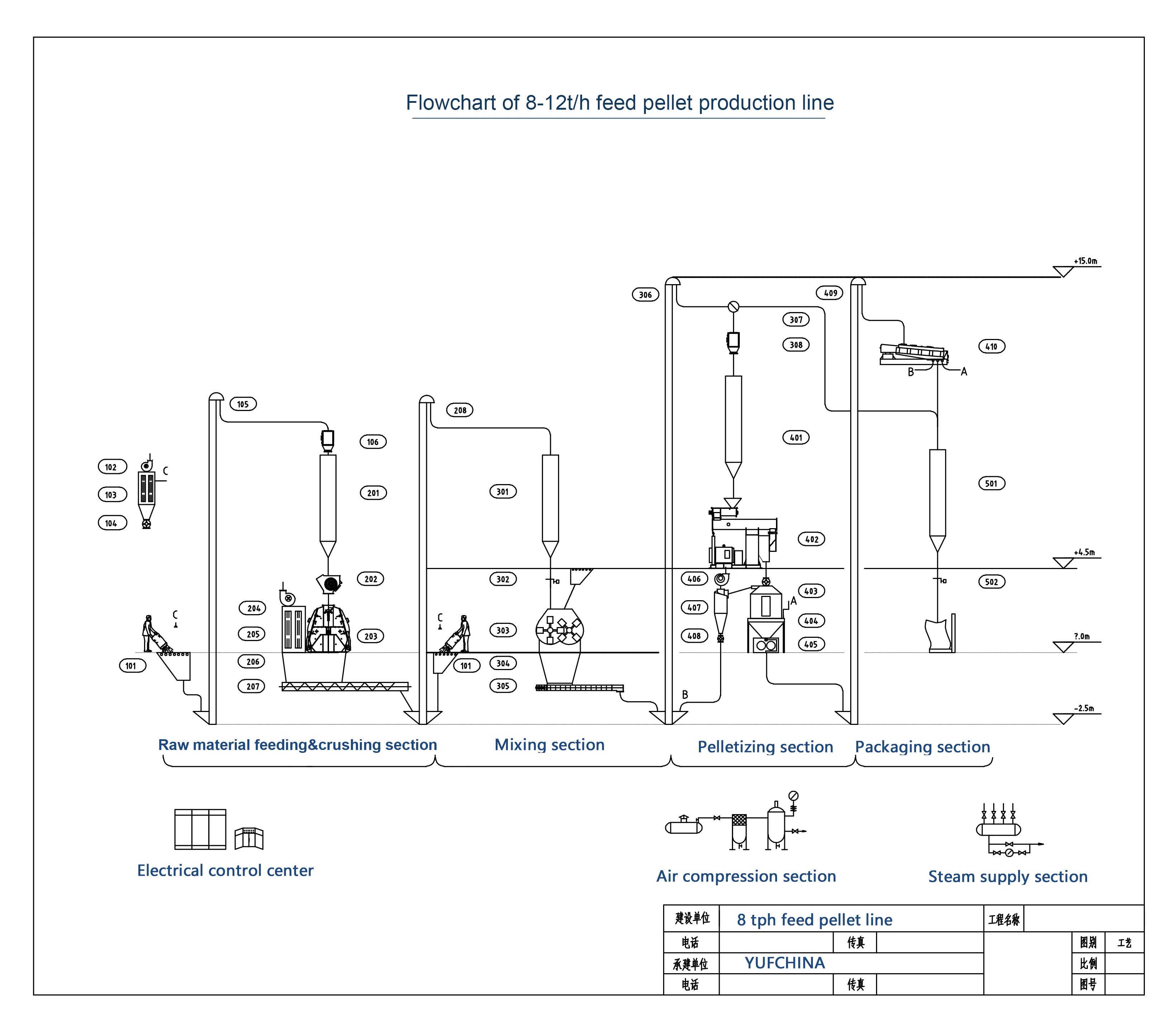 Flowchart of 8-10t/h feed pellet production line